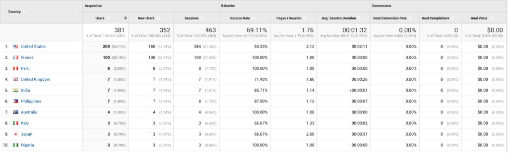 Google Analytics for Financial Advisors 2