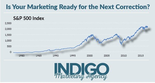 Is Your Marketing Ready for the Next Correction?