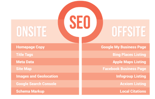 OffsiteandOnsiteSEO