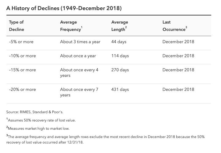 Market Declines