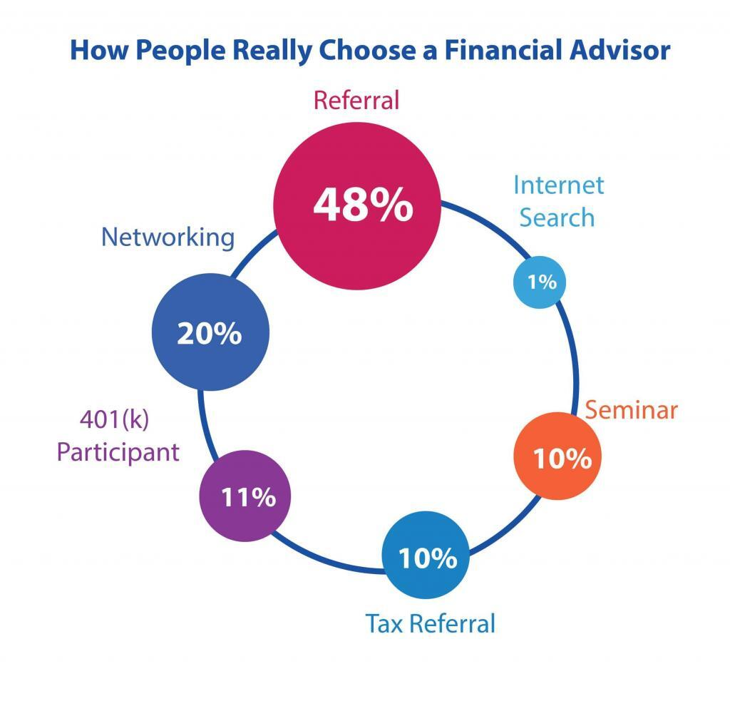 How People Really Choose a Financial Advisor