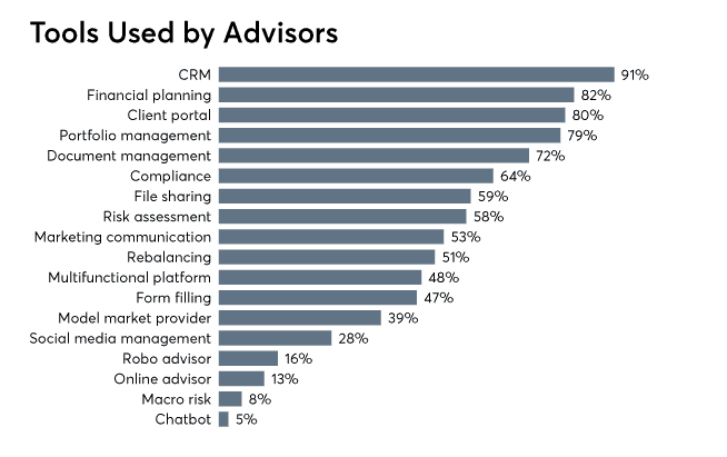 Tools Used by Advisors