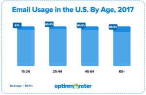Email Usage in the U.S. by age, 2017